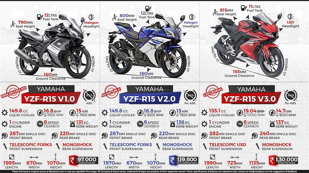 Yamaha YZF-R15 V3.0 Set To Launch in India