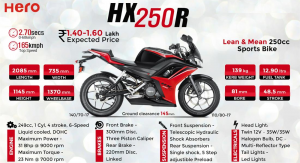 Hero HX250R Shelved