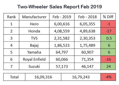 Bikes Sales Report motorcyclediaries